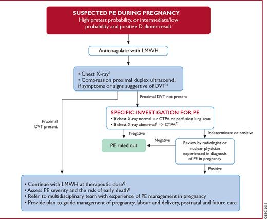 CTPA = angiografia pulmonar por tomografia computadorizada; CUS = ultrassonografia de compressão; DVT = trombose venosa profunda; LMWH = heparina de baixo peso molecular; PE = embolia pulmonar.
